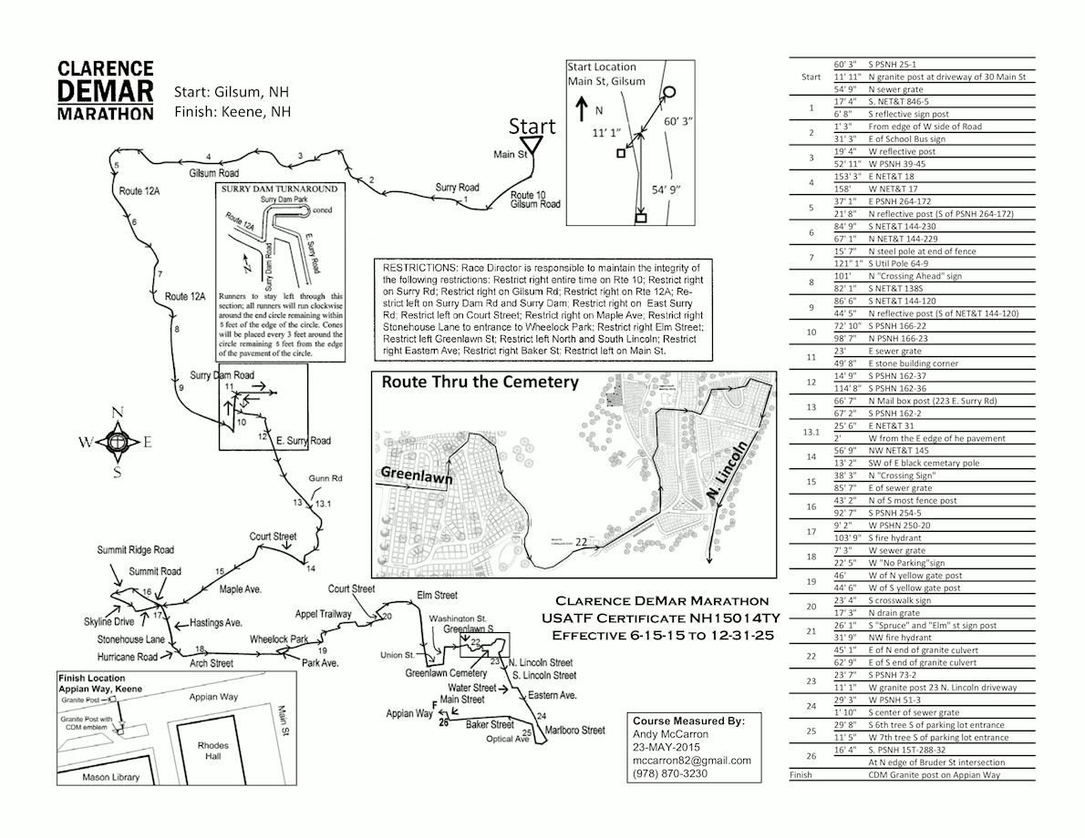 Clarence DeMar Marathon Mappa del percorso