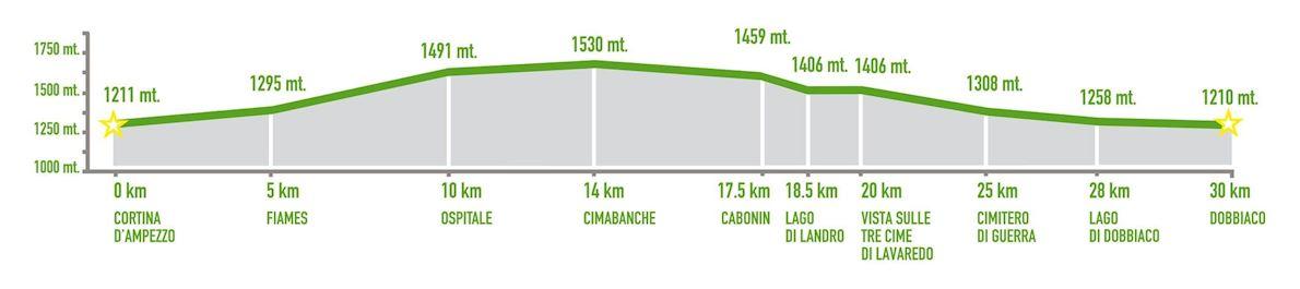 Cortina Dobbiaco Run  Route Map