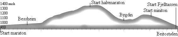 Fjellmaraton 路线图