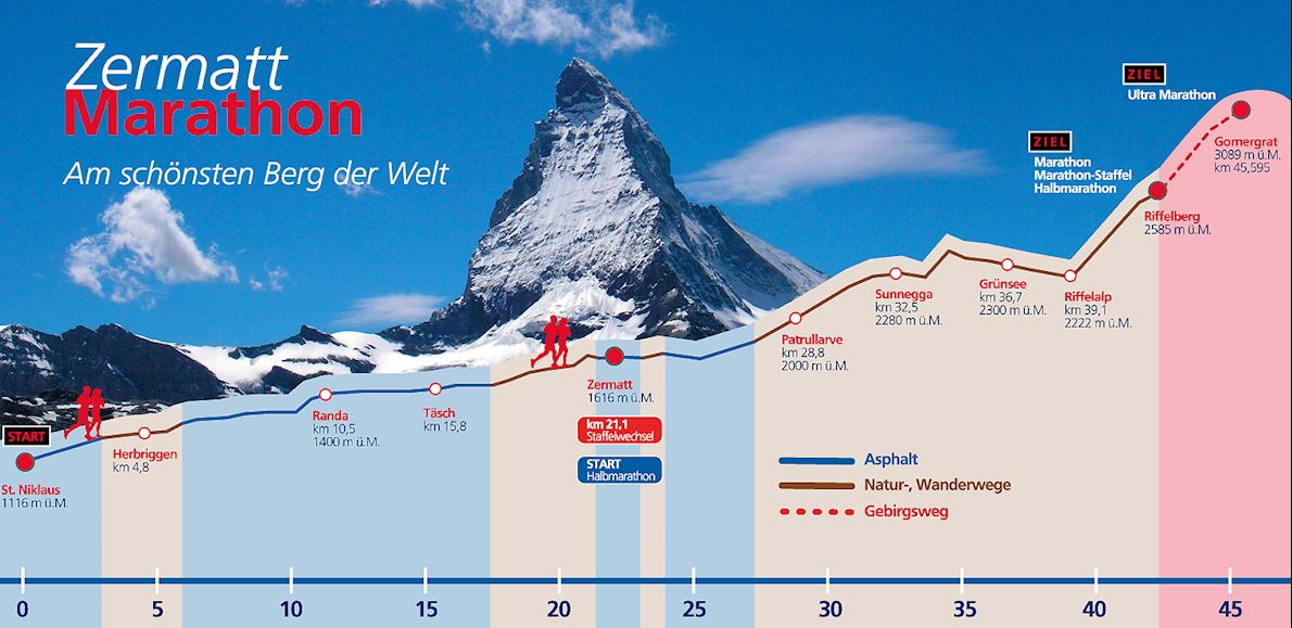 Zermatt Marathon Route Map