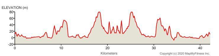 Istrski maraton 路线图