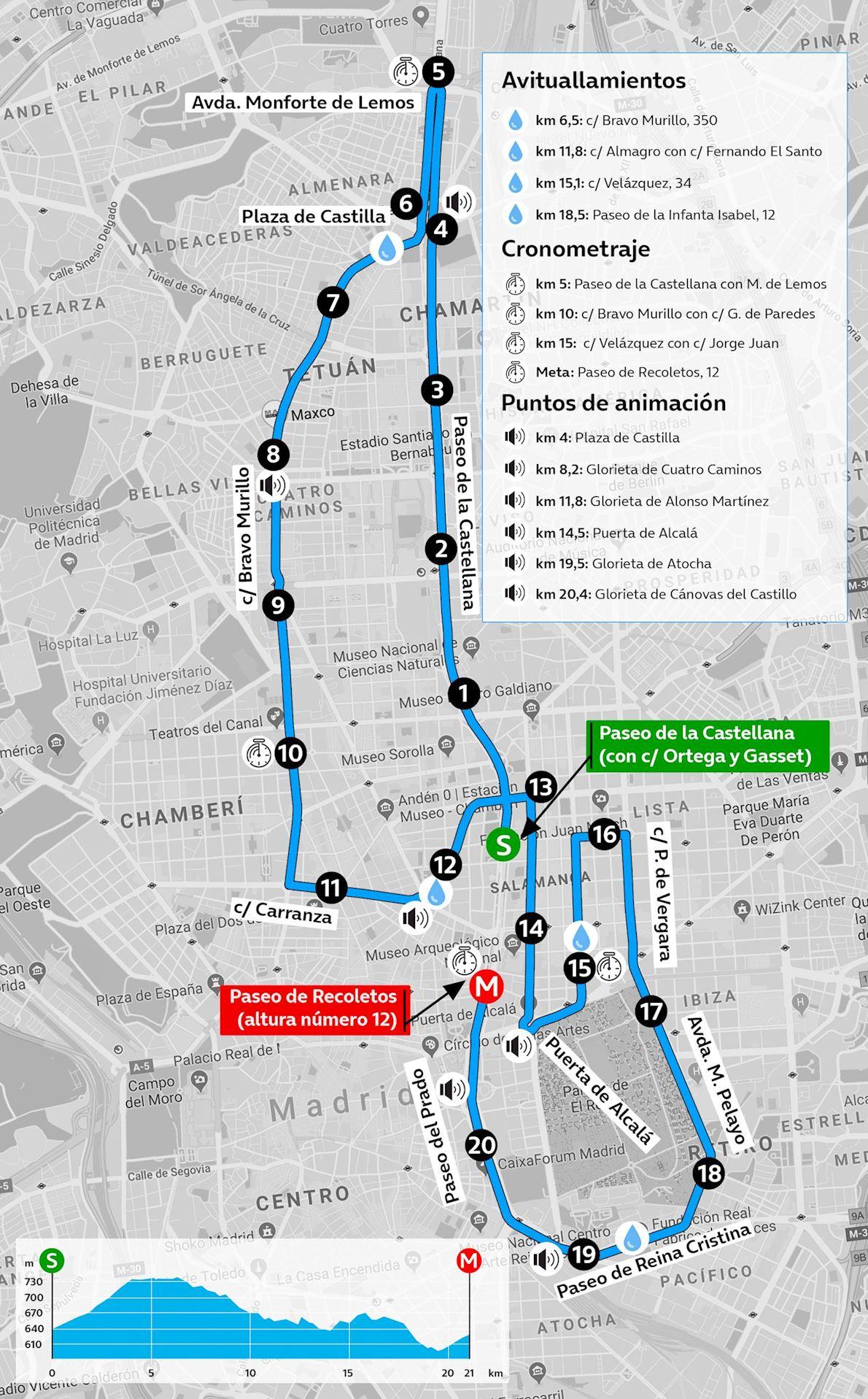 Madrid Half Marathon Routenkarte