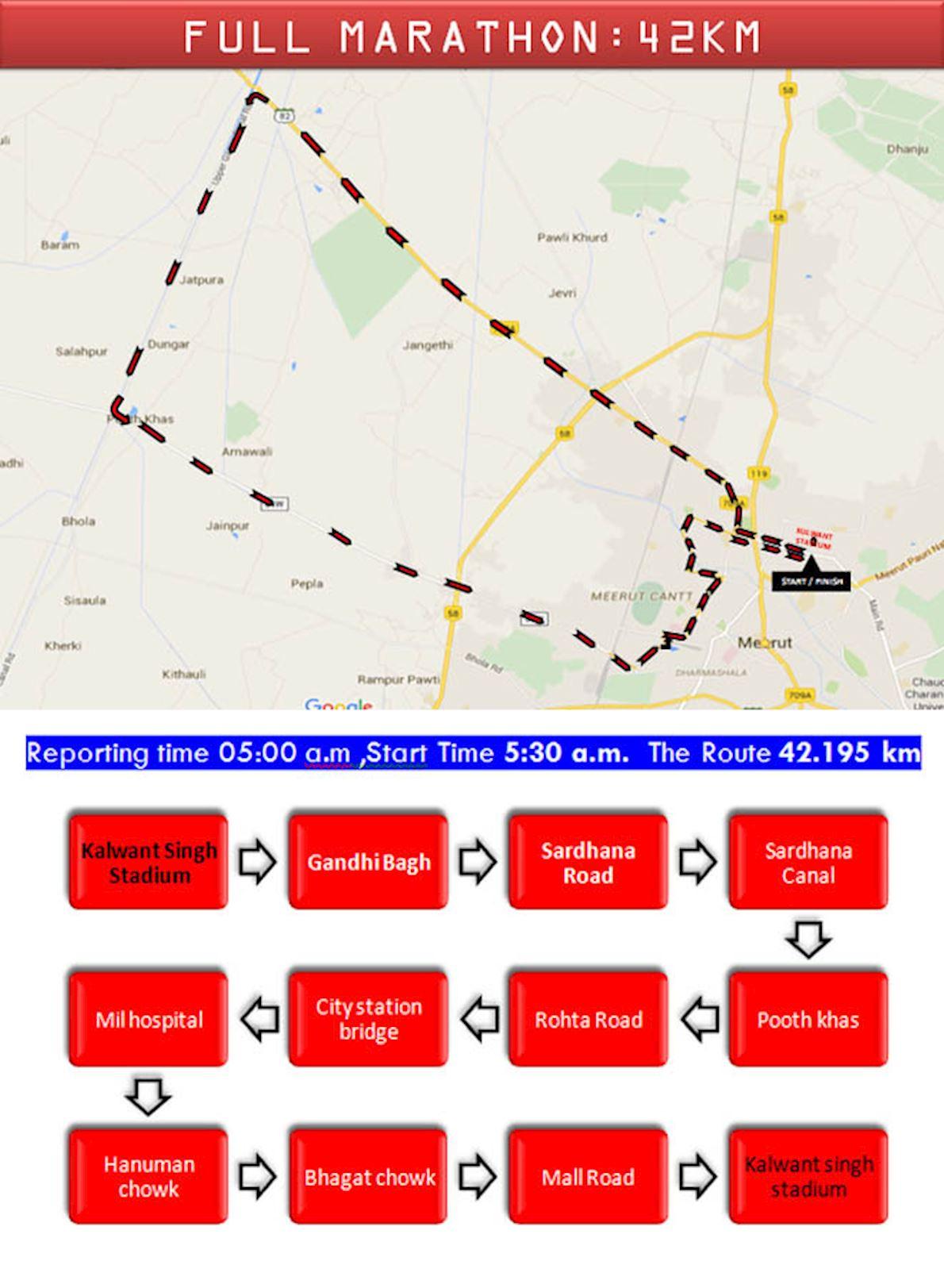 Meerut Marathon Route Map