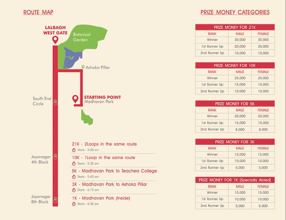 Metro Half Marathon Mappa del percorso