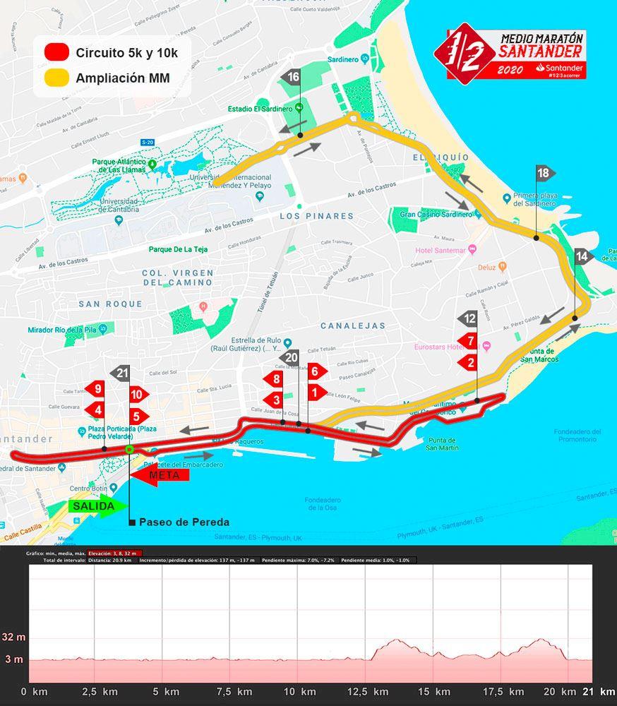 Santander Half Marathon Route Map