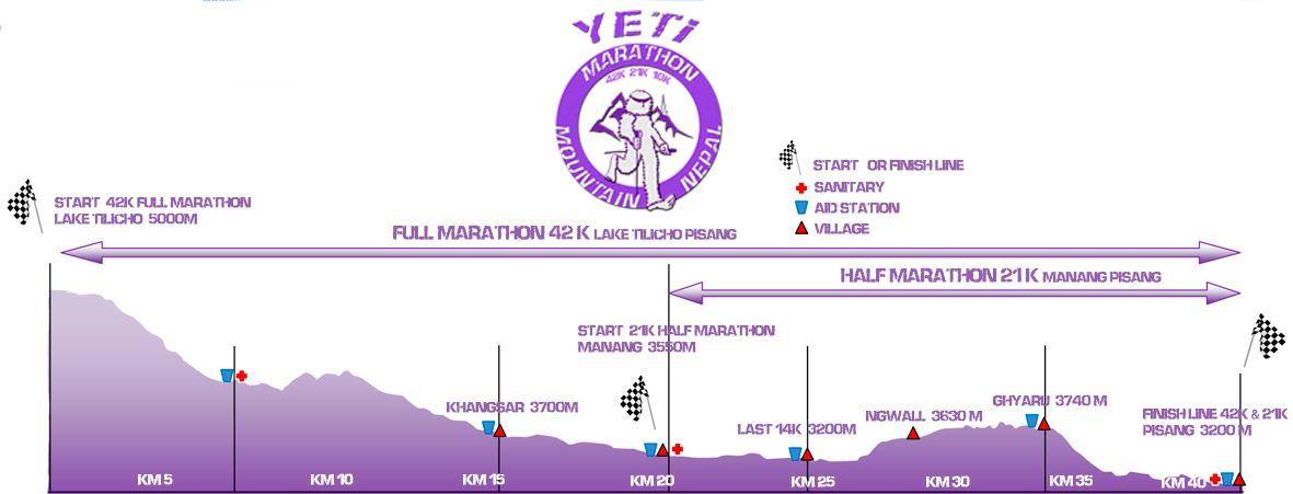 Yeti Marathon Nepal. Run in the Himalayas Route Map